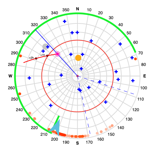 An example of the sky plot on FROG showing the GPS Satellite constellation (NAVSTAR) as blue crosses.