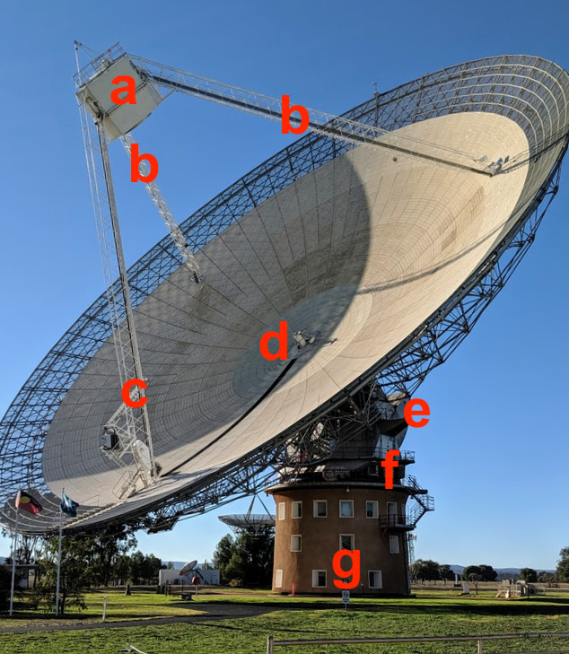 Overview of the Parkes telescope tower. The letters correspond to the following: a) aerial/focus cabin b) feed legs c) lift leg d) vertex radiator e) counterweight f) azimuth track g) control tower.